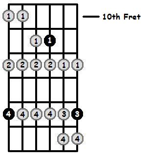 F Sharp Phrygian Mode 10th Position Frets