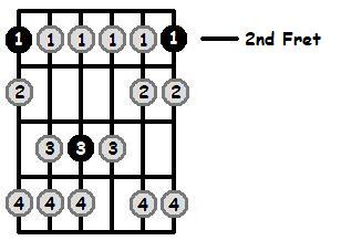 F Sharp Phrygian Mode 2nd Position Frets