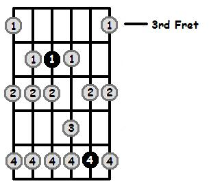 F Sharp Phrygian Mode 3rd Position Frets