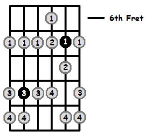 F Sharp Phrygian Mode 6th Position Frets