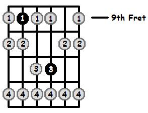 F Sharp Phrygian Mode 9th Position Frets