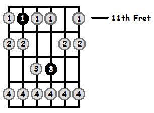 G Sharp Phrygian Mode 11th Position Frets