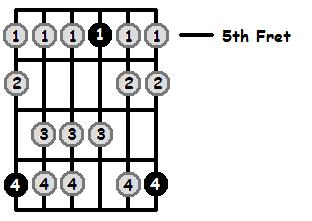 C Mixolydian Mode 5th Position Frets