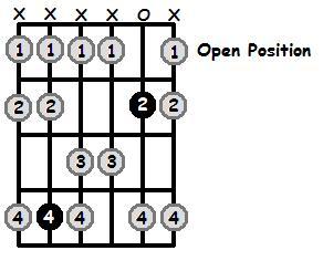 C Sharp Mixolydian Mode Open Position Frets