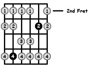 D Mixolydian Mode 2nd Position Frets