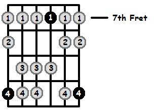 D Mixolydian Mode 7th Position Frets