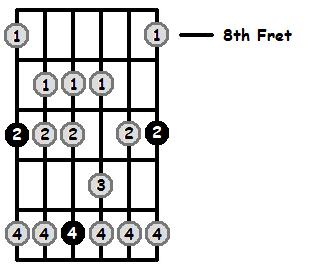 D Mixolydian Mode 8th Position Frets
