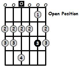 D Mixolydian Mode Open Position Frets
