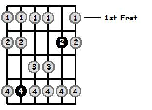 D Flat Mixolydian Mode 1st Position Frets