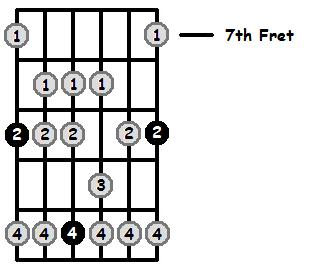 D Flat Mixolydian Mode 7th Position Frets