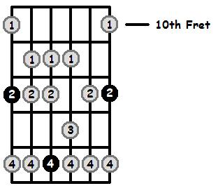 E Mixolydian Mode 10th Position Frets