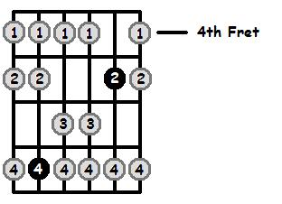 E Mixolydian Mode 4th Position Frets