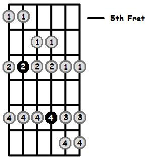 E Mixolydian Mode 5th Position Frets