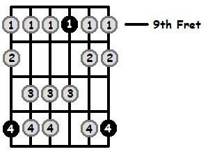 E Mixolydian Mode 9th Position Frets