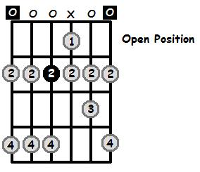 E Mixolydian Mode Open Position Frets
