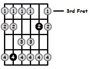 E Flat Mixolydian Mode 3rd Position Frets