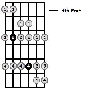E Flat Mixolydian Mode 4th Position Frets