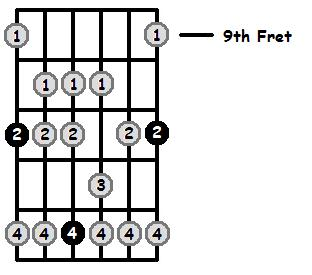 E Flat Mixolydian Mode 9th Position Frets