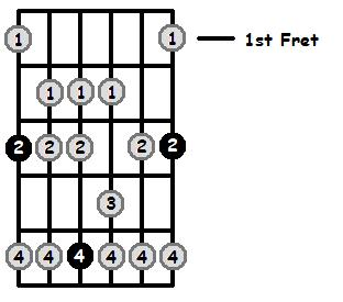 G Mixolydian Mode 1st Position Frets