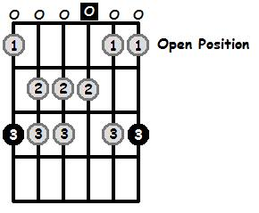G Mixolydian Mode Open Position Frets