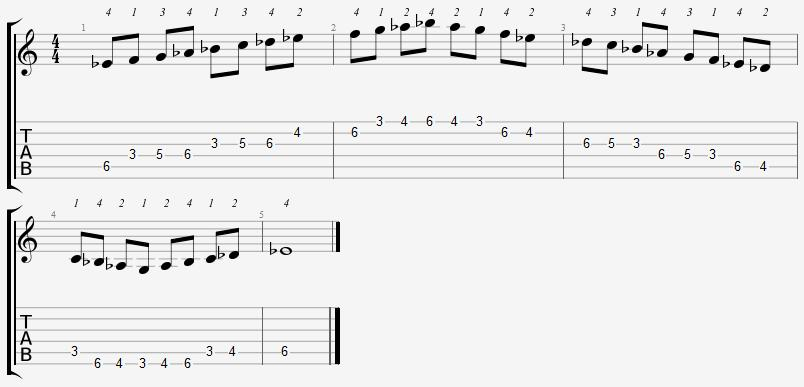 E Flat Mixolydian Mode 3rd Position Notes