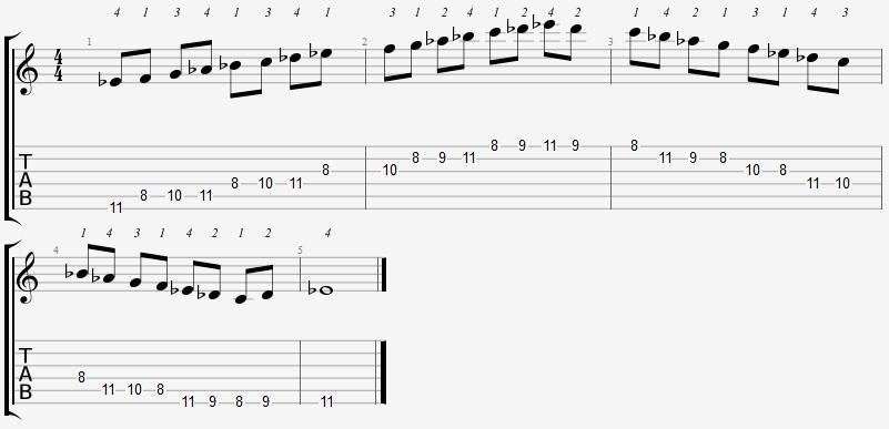 E Flat Mixolydian Mode 8th Position Notes