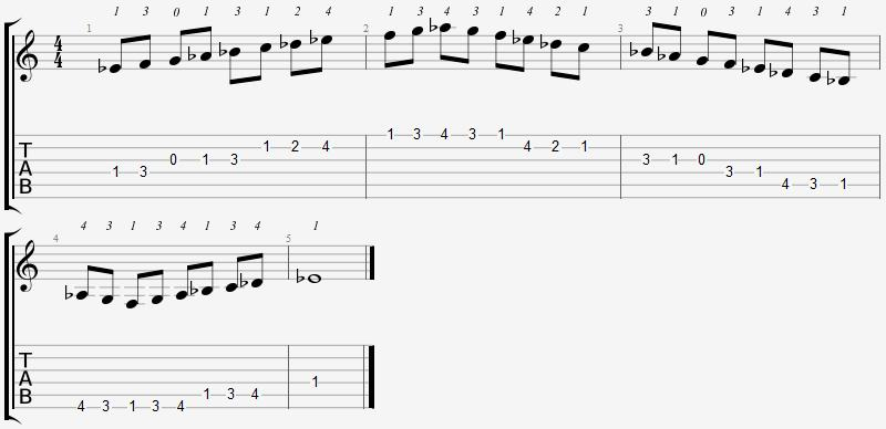 E Flat Mixolydian Mode Open Position Notes
