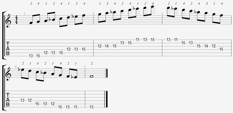F Mixolydian Mode 11th Position Notes