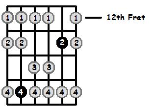 E Sharp Mixolydian Mode 12th Position Frets