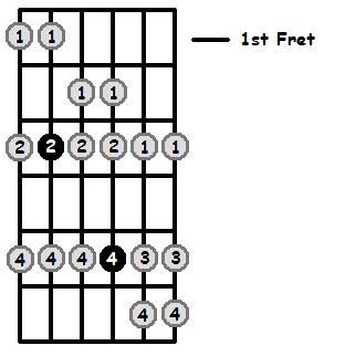 E Sharp Mixolydian Mode 1st Position Frets