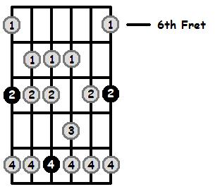 E Sharp Mixolydian Mode 6th Position Frets