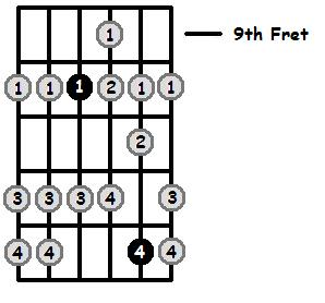 E Sharp Mixolydian Mode 9th Position Frets