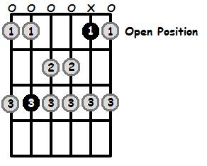 B Sharp Mixolydian Mode Open Position Frets