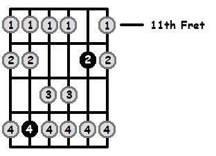 C Flat Mixolydian Mode 11th Position Frets