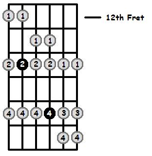 C Flat Mixolydian Mode 12th Position Frets