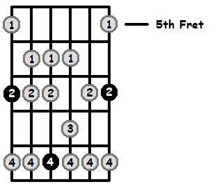 C Flat Mixolydian Mode 5th Position Frets