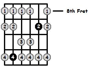 G Sharp Mixolydian Mode 8th Position Frets