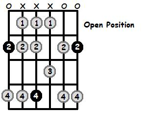 G Flat Mixolydian Mode Open Position Frets