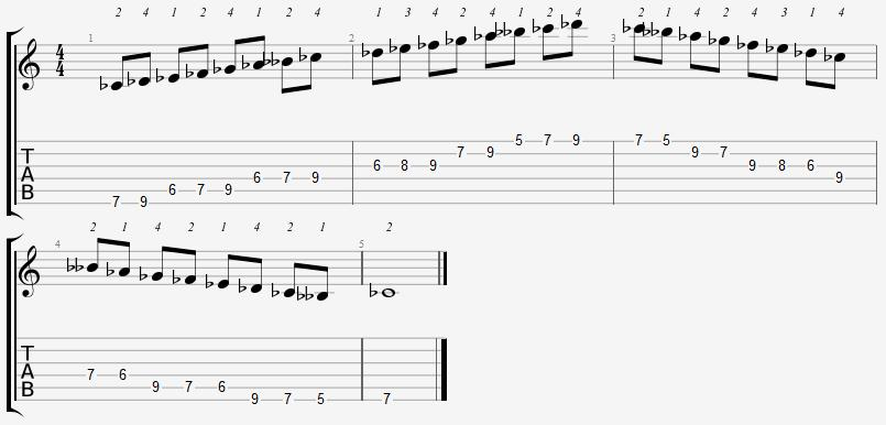 C Flat Mixolydian Mode 5th Position Notes