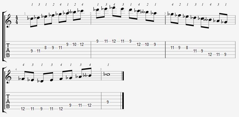 C Flat Mixolydian Mode 8th Position Notes