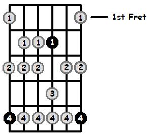 A Aeolian Mode 1st Position Frets