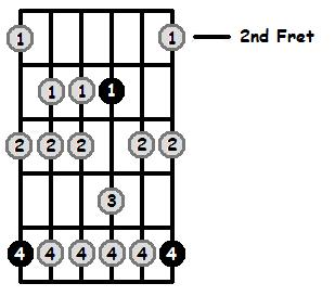 A Sharp Aeolian Mode 2nd Position Frets