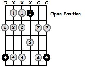 A Flat Aeolian Mode Open Position Frets