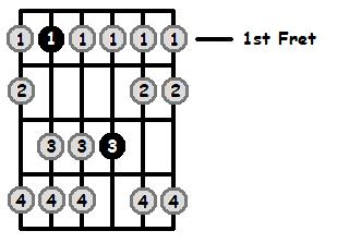 B Flat Aeolian Mode 1st Position Frets