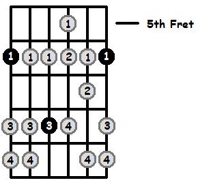 B Flat Aeolian Mode 5th Position Frets