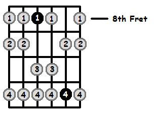 B Flat Aeolian Mode 8th Position Frets