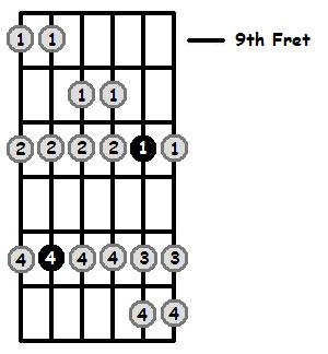 B Flat Aeolian Mode 9th Position Frets