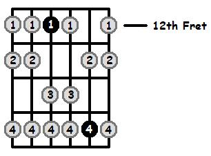 D Aeolian Mode 12th Position Frets