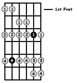 D Aeolian Mode 1st Position Frets