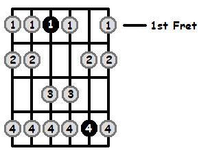 D Sharp Aeolian Mode Open Position Frets http://ow.ly/gluE1
